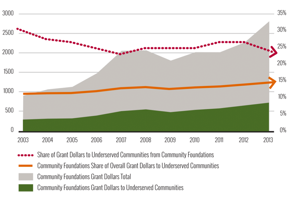 Key trends in giving to underserved communities by community foundations