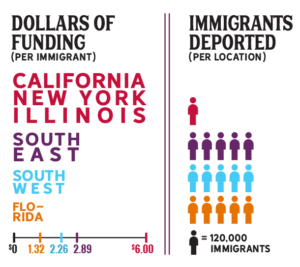 Geographic regions where threats to immigrant communities are high received disproportionally low foundation grant dollars in 2014-2016.