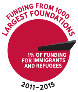 State of Foundation Funding - National Committee For